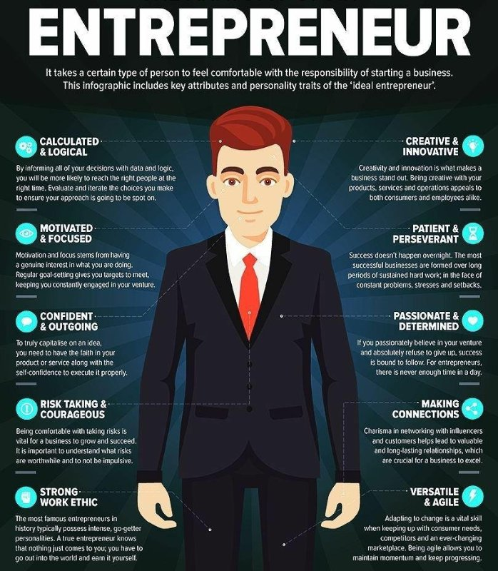 What makes an entrepreneur poster